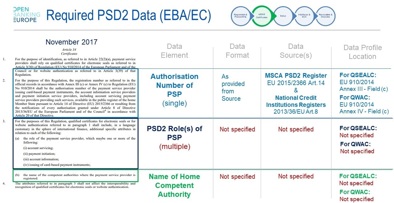 Required PSD2 Data